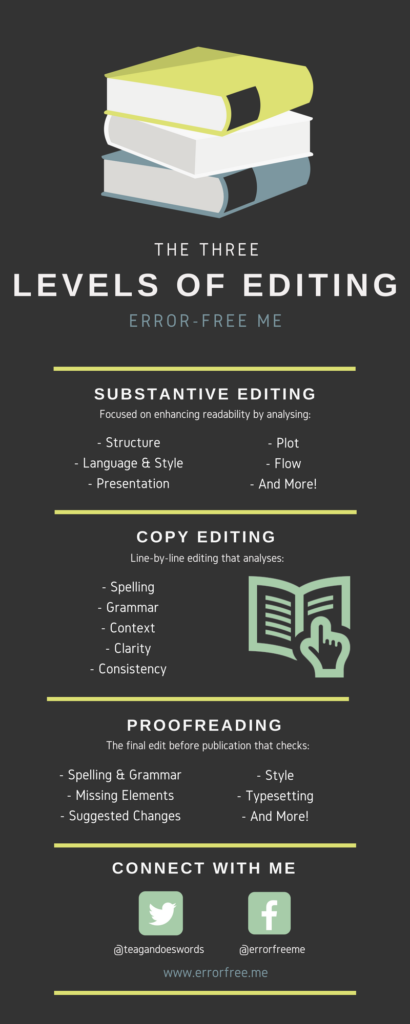The Ultimate Guide to Editing Infographic