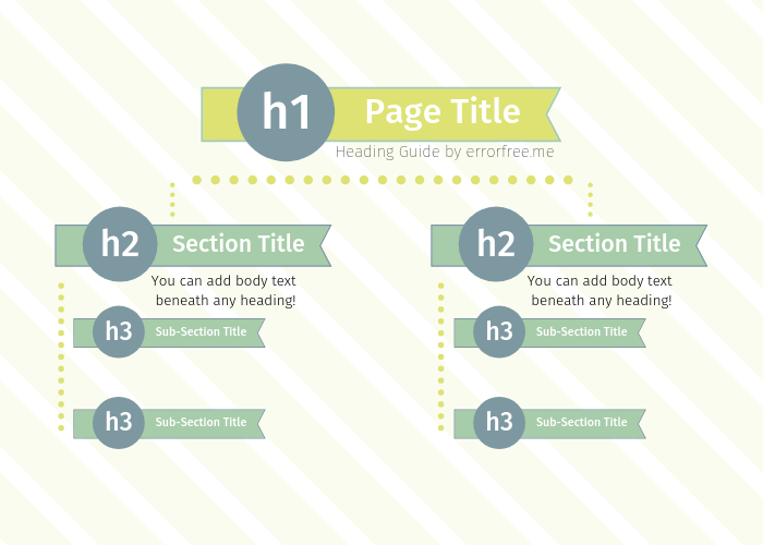 H1: Page Title, H2: Section Title, H3: Sub-section title