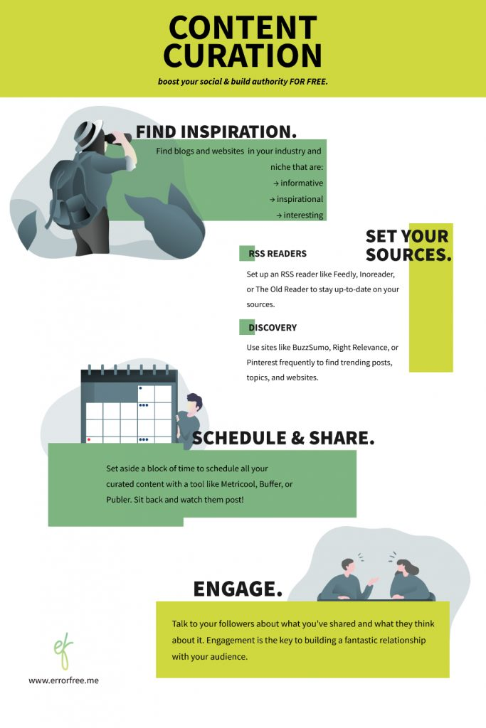Infographic of content curation process by error-free me